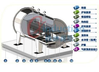 中试线连续纤维碳化炉
